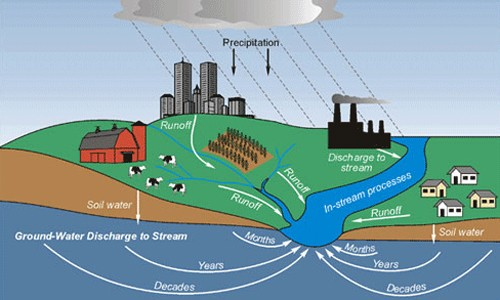 SHORT ESSAY ON GROUND WATER POLLUTION-New Speech Essay Topic